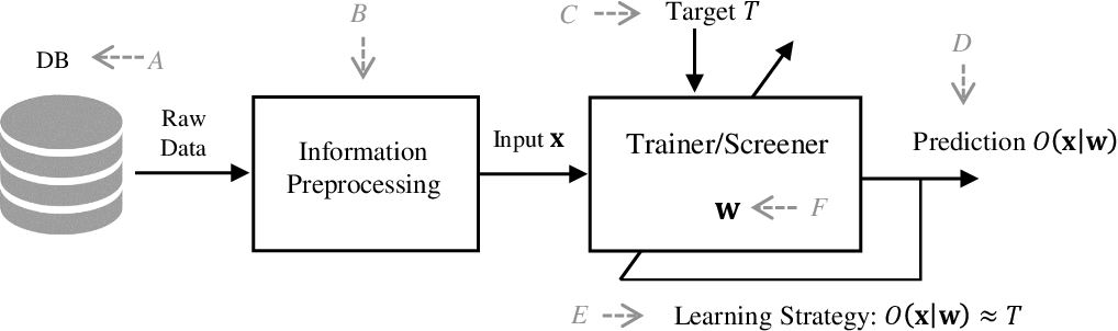 Figure 3 for Bias in Multimodal AI: Testbed for Fair Automatic Recruitment
