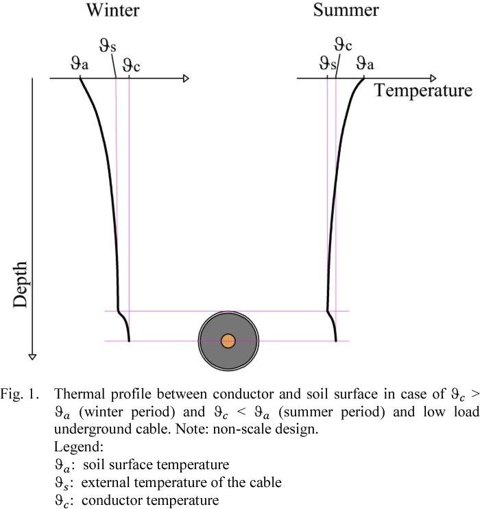 Mv underground cables effects of soil thermal resistivity on figure 1 greentooth