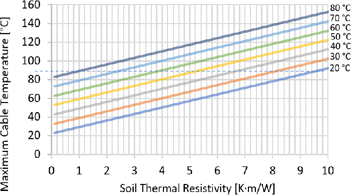 Mv underground cables effects of soil thermal resistivity on figure 3 greentooth