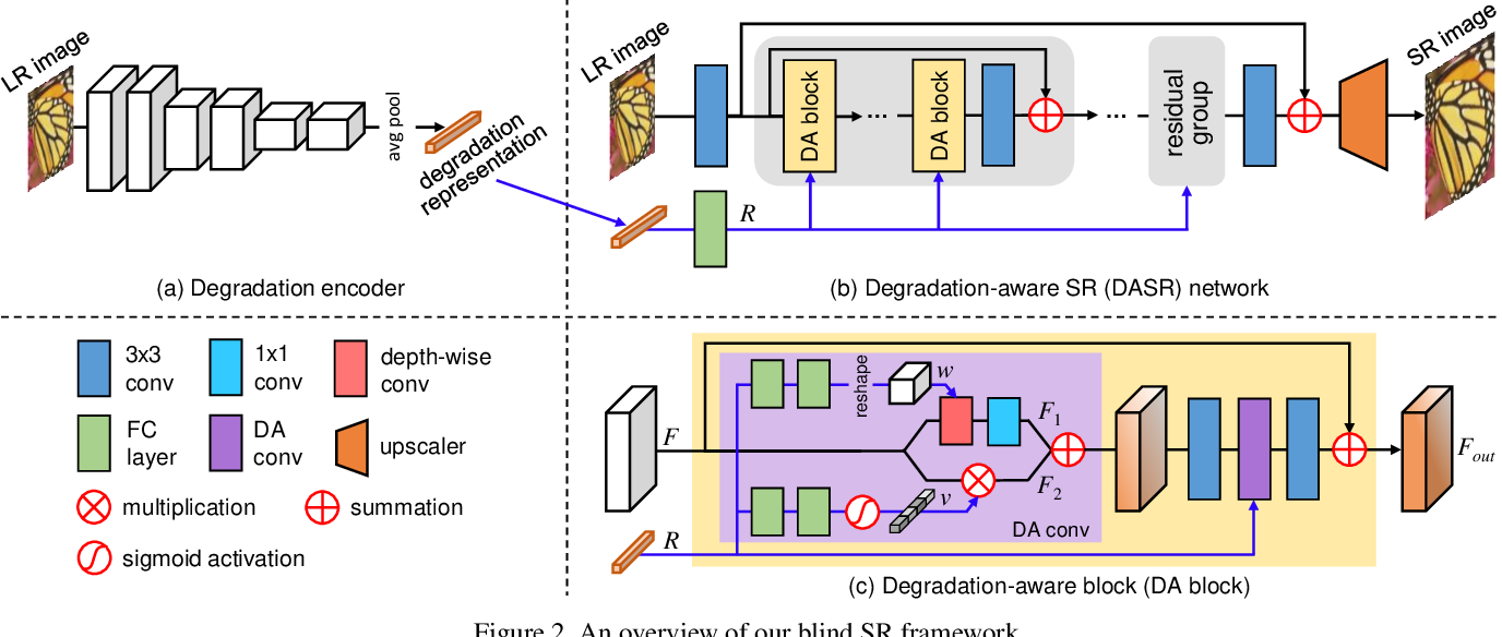 Figure 3 for Unsupervised Degradation Representation Learning for Blind Super-Resolution