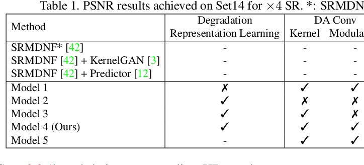 Figure 2 for Unsupervised Degradation Representation Learning for Blind Super-Resolution
