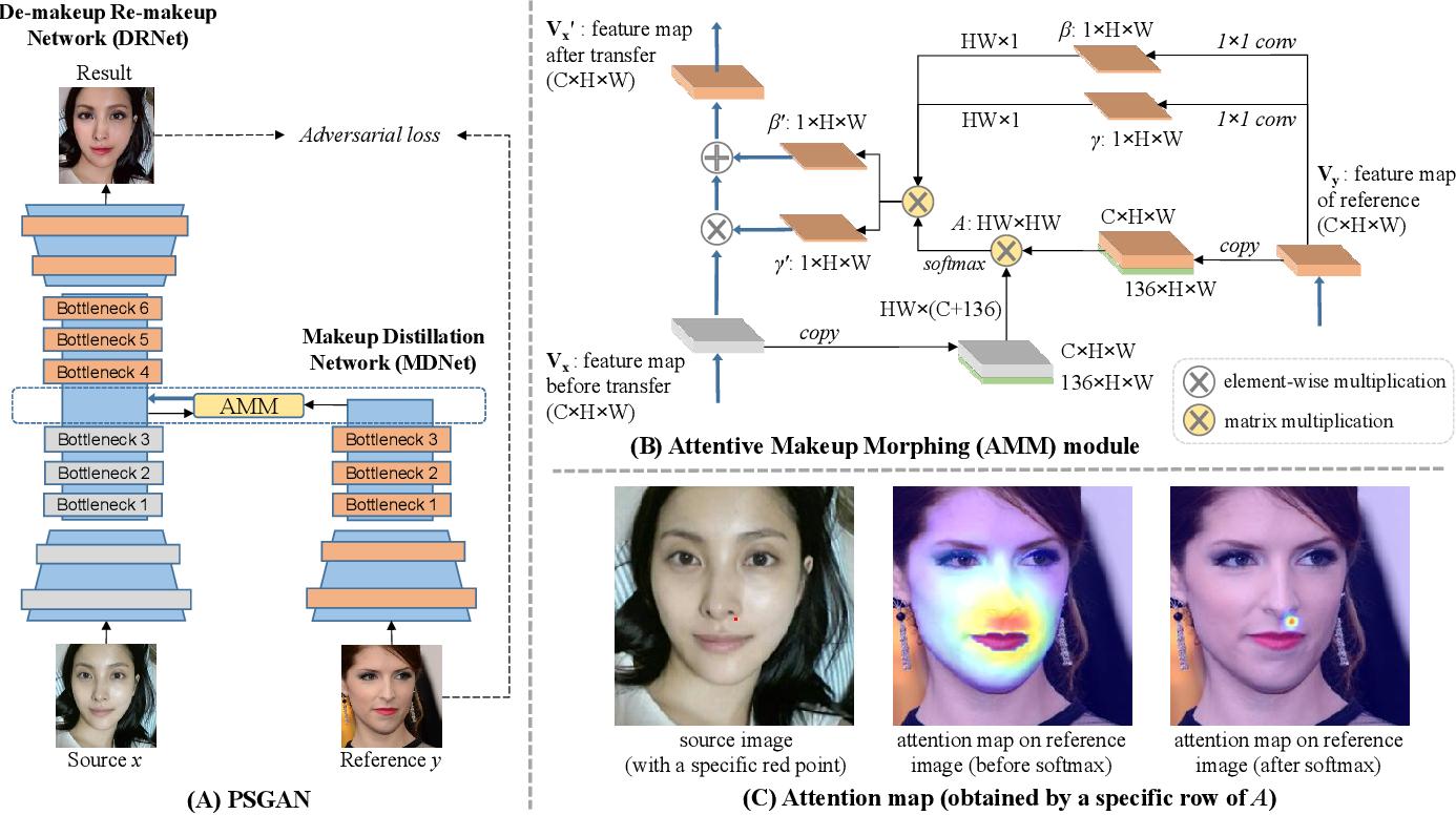 Figure 2 for PSGAN: Pose-Robust Spatial-Aware GAN for Customizable Makeup Transfer