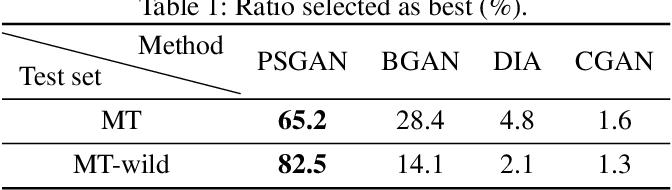 Figure 1 for PSGAN: Pose-Robust Spatial-Aware GAN for Customizable Makeup Transfer