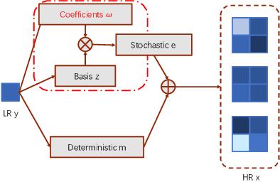 Figure 1 for VSpSR: Explorable Super-Resolution via Variational Sparse Representation