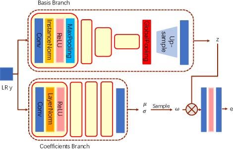 Figure 3 for VSpSR: Explorable Super-Resolution via Variational Sparse Representation