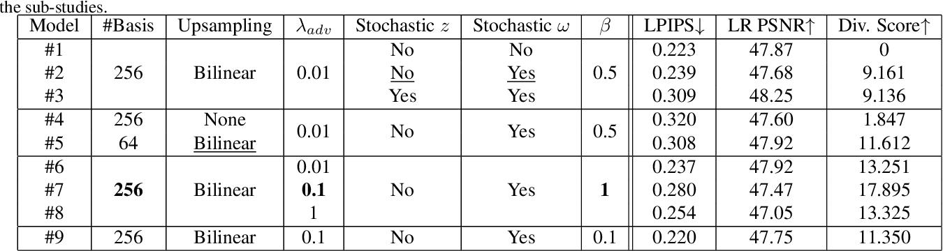 Figure 2 for VSpSR: Explorable Super-Resolution via Variational Sparse Representation