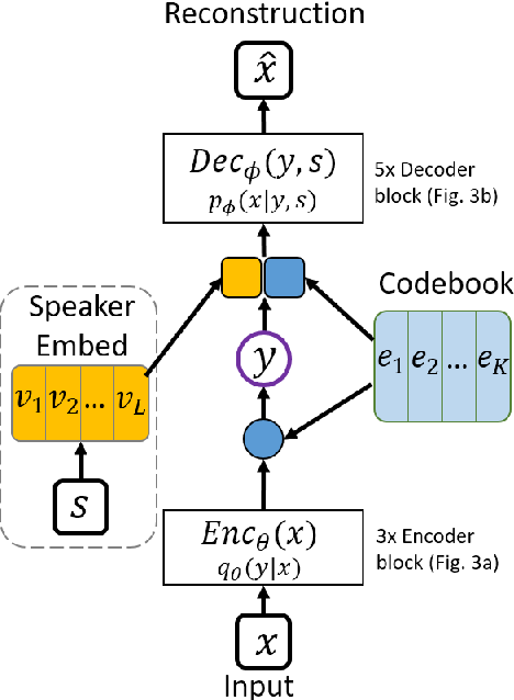 Figure 2 for Transformer VQ-VAE for Unsupervised Unit Discovery and Speech Synthesis: ZeroSpeech 2020 Challenge