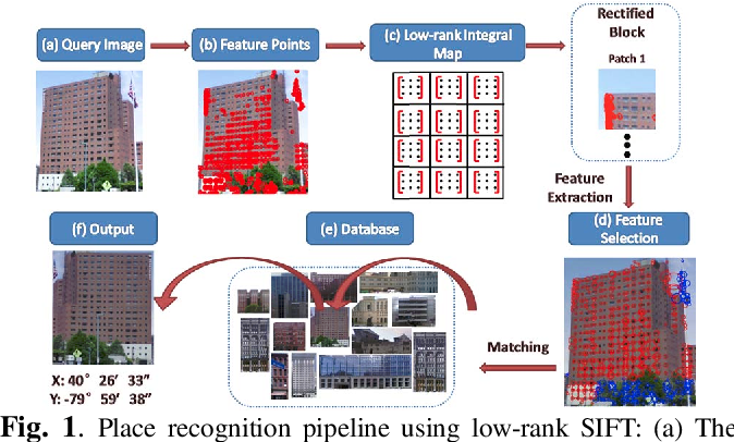 Figure 1 for Low-rank SIFT: An Affine Invariant Feature for Place Recognition