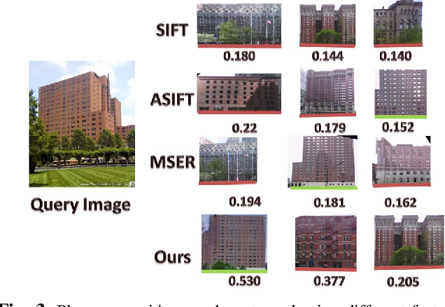 Figure 3 for Low-rank SIFT: An Affine Invariant Feature for Place Recognition