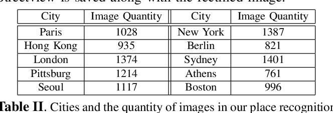 Figure 4 for Low-rank SIFT: An Affine Invariant Feature for Place Recognition