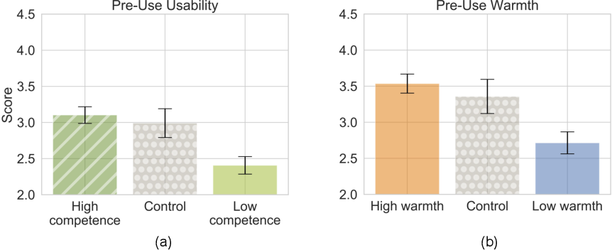 Figure 4 for Conceptual Metaphors Impact Perceptions of Human-AI Collaboration