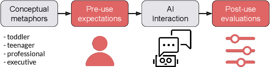 Figure 1 for Conceptual Metaphors Impact Perceptions of Human-AI Collaboration