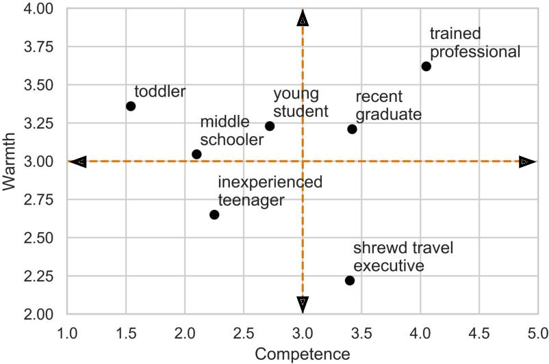 Figure 3 for Conceptual Metaphors Impact Perceptions of Human-AI Collaboration