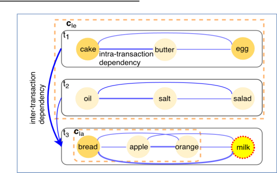 Figure 1 for Jointly Modeling Intra- and Inter-transaction Dependencies with Hierarchical Attentive Transaction Embeddings for Next-item Recommendation
