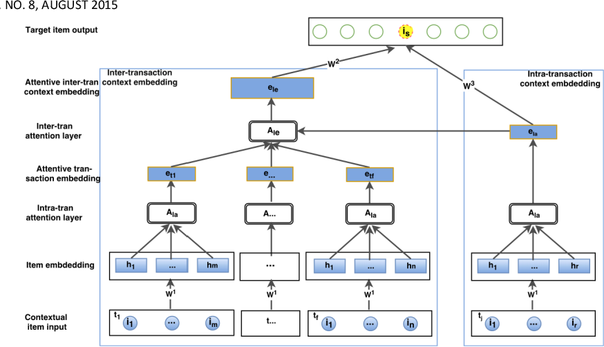 Figure 3 for Jointly Modeling Intra- and Inter-transaction Dependencies with Hierarchical Attentive Transaction Embeddings for Next-item Recommendation