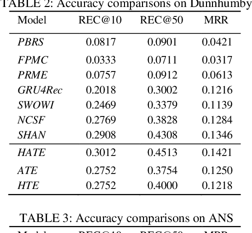 Figure 4 for Jointly Modeling Intra- and Inter-transaction Dependencies with Hierarchical Attentive Transaction Embeddings for Next-item Recommendation