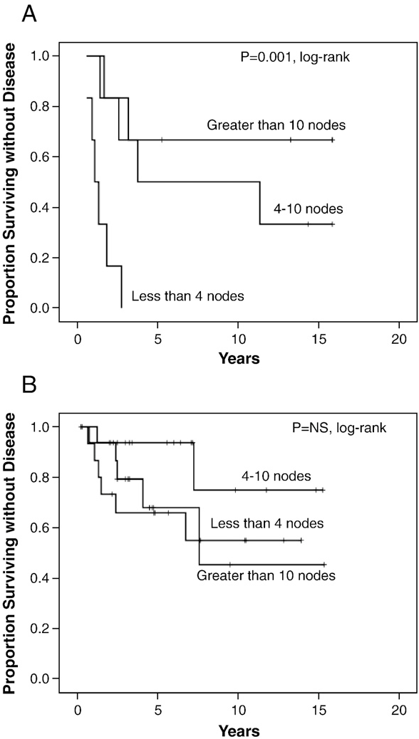 Fig. 3. Correlation of extent of node dissection with disease-specific survival among patients definitively treated without (A) and with (B) external beam radiation.