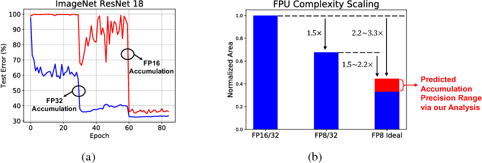 Figure 1 for Accumulation Bit-Width Scaling For Ultra-Low Precision Training Of Deep Networks