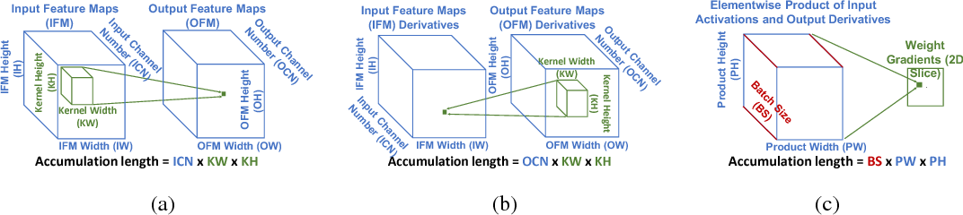 Figure 3 for Accumulation Bit-Width Scaling For Ultra-Low Precision Training Of Deep Networks