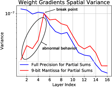 Figure 4 for Accumulation Bit-Width Scaling For Ultra-Low Precision Training Of Deep Networks