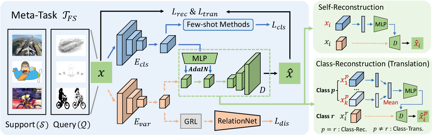 Figure 3 for Disentangled Feature Representation for Few-shot Image Classification