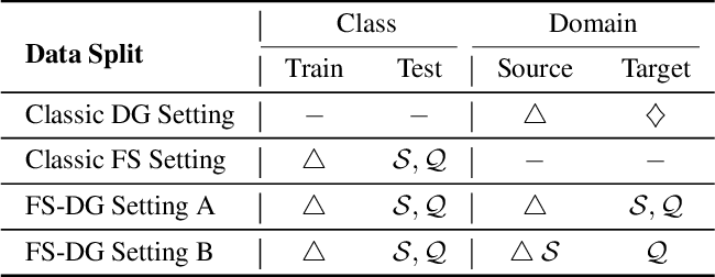 Figure 4 for Disentangled Feature Representation for Few-shot Image Classification