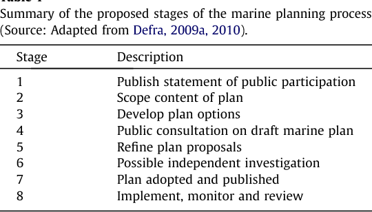 Table 1 Summary of the proposed stages of the marine planning process (Source: Adapted from Defra, 2009a, 2010).