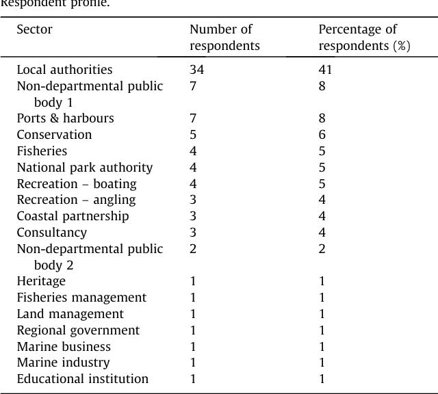 Table 2 Respondent profile.