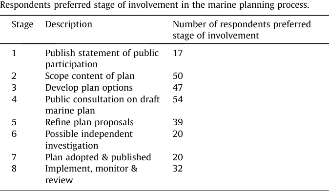 Table 3 Respondents preferred stage of involvement in the marine planning process.