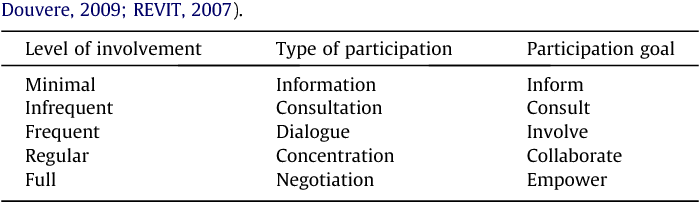 Table 4 Type of participation at each level of involvement (Source: Adapted from Ehler and Douvere, 2009; REVIT, 2007).