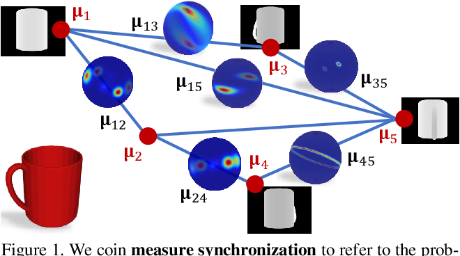 Figure 1 for Synchronizing Probability Measures on Rotations via Optimal Transport