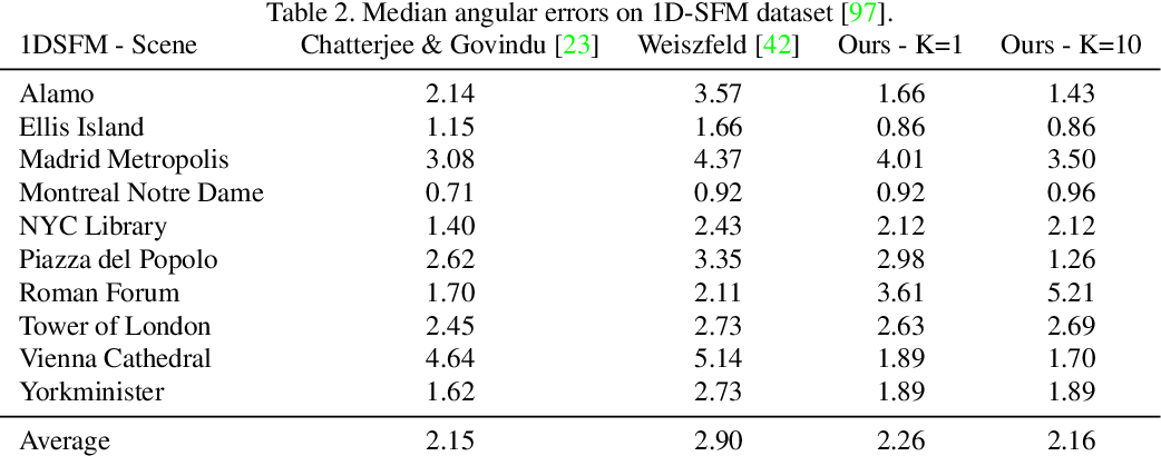Figure 4 for Synchronizing Probability Measures on Rotations via Optimal Transport