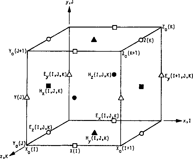 Fig. 1. Convention for imposing the (I, J, K) indexes on the (x, y, z) problem space, and location of the six field evaluation points in a typical cell.