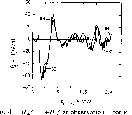 Fig. 4. H s= +Hys at observation I for e - 9e.
