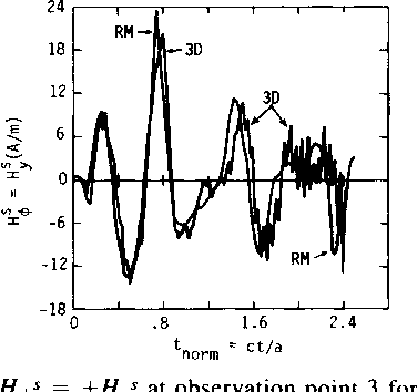 Fig. 8. H ,s = +Hys at observation point 3 for e = 9e0.
