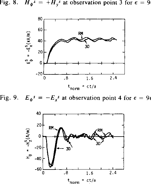 Fig. 9. Eos = tnorm ct/a -EXS at observation point 4 for e = 9e%.