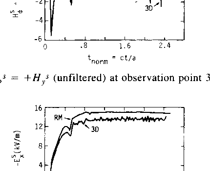 Fig. 16. H<s +Hys (unfiltered) at observation point 3 for c 2eo.