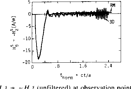 Fig. 18. Hos =- tnorm ct/a _Hzs (unfiltered) at observation point 4 for c 2eo.