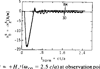Fig. 19. Hs= +±Hs(cwco 2.5 c/a)atobservationpoint2 fore 2Eo; compare with the unfiltered result shown in Fig. 14.