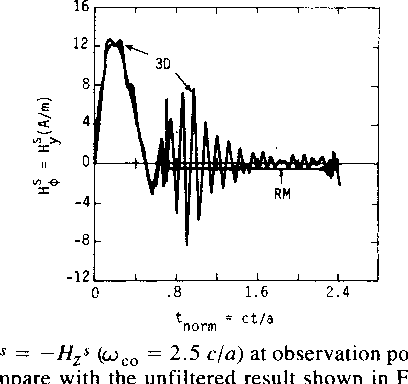 Fig. 20. H,s = -Hzs (cO = 2.5 cla) at observation point 4 for e = 2co; compare with the unfiltered result shown in Fig. 18.