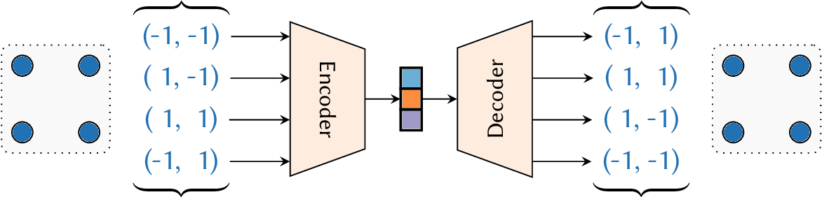 Figure 2 for Learning to Represent and Predict Sets with Deep Neural Networks