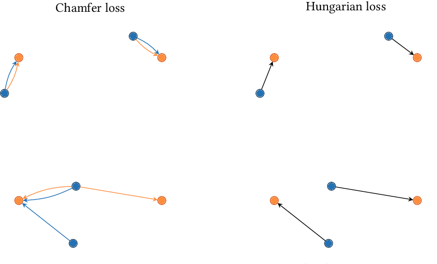 Figure 3 for Learning to Represent and Predict Sets with Deep Neural Networks