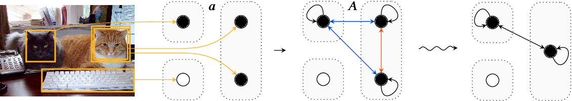 Figure 4 for Learning to Represent and Predict Sets with Deep Neural Networks