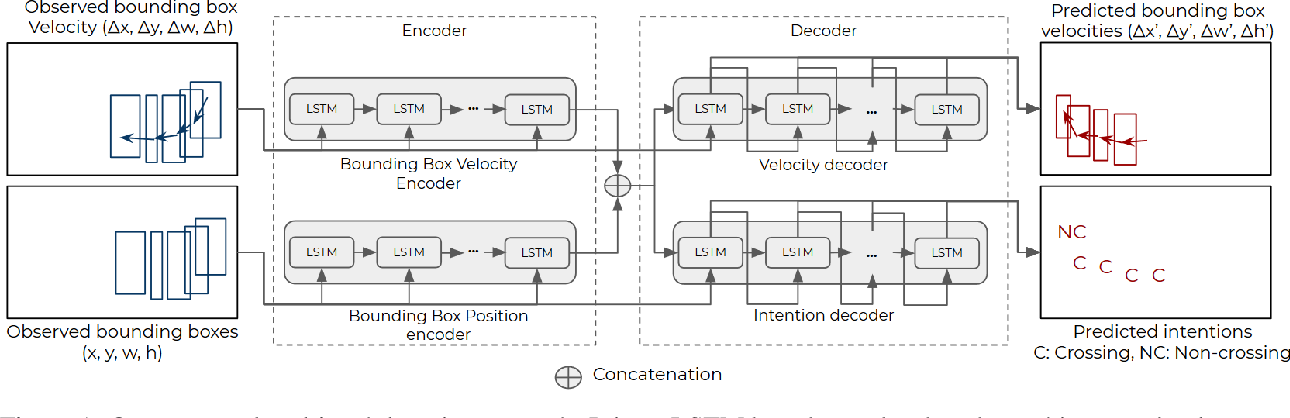 Figure 1 for Pedestrian Intention Prediction: A Multi-task Perspective
