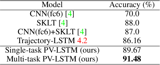 Figure 2 for Pedestrian Intention Prediction: A Multi-task Perspective
