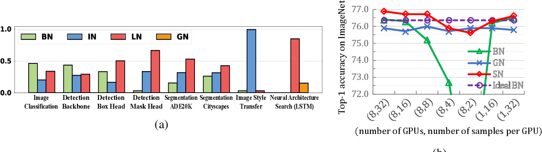 Figure 1 for Differentiable Learning-to-Normalize via Switchable Normalization