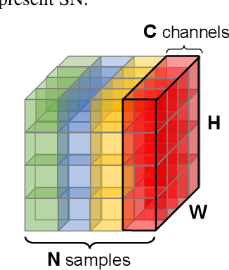 Figure 3 for Differentiable Learning-to-Normalize via Switchable Normalization