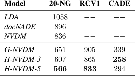 Figure 2 for Piecewise Latent Variables for Neural Variational Text Processing