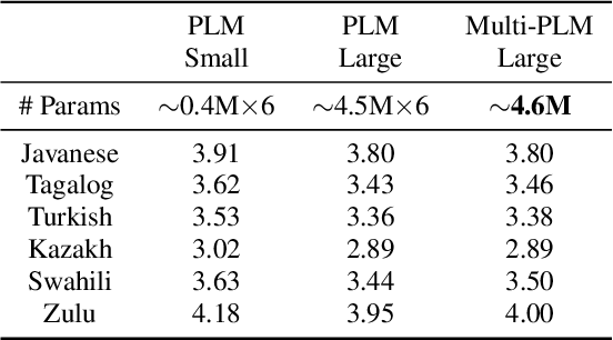 Figure 3 for Phoneme Level Language Models for Sequence Based Low Resource ASR