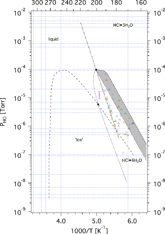 figure 8 from h 2 o and hcl trace gas kinetics on crystalline hcl Diagram of CH4
